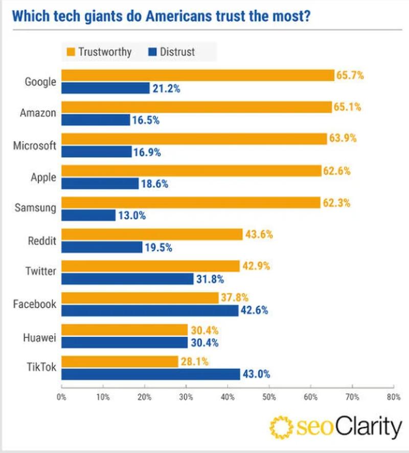"""Người Mỹ tin tưởng """"gã khổng lồ"""" công nghệ nào nhất?"""