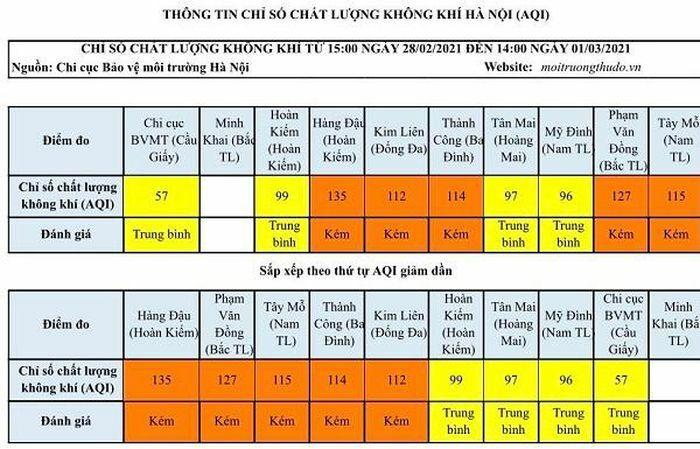 Chất lượng không khí Hà Nội ngày 1/3 ở mức kém, gây ảnh hưởng sức khỏe