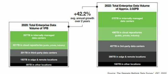 Thị trường ổ cứng chưa bao giờ hết hot, thương hiệu Seagate dẫn đầu cuộc đua về HDD