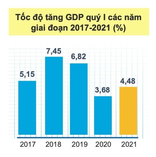 GDP Việt Nam quý I tăng 4,48%