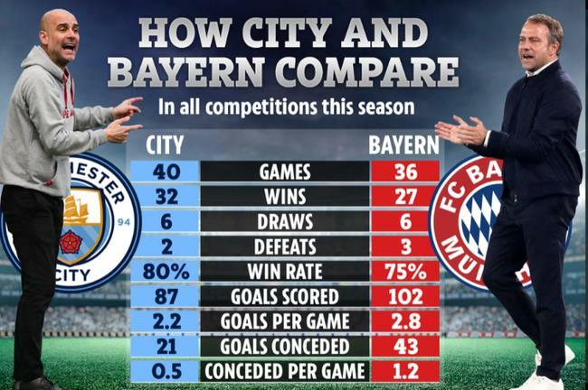 Không phải Man City, Pep chọn CLB nào xuất sắc nhất châu Âu?