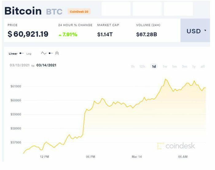Lập kỷ lục mới, Bitcoin chạm ngưỡng 61.000 USD