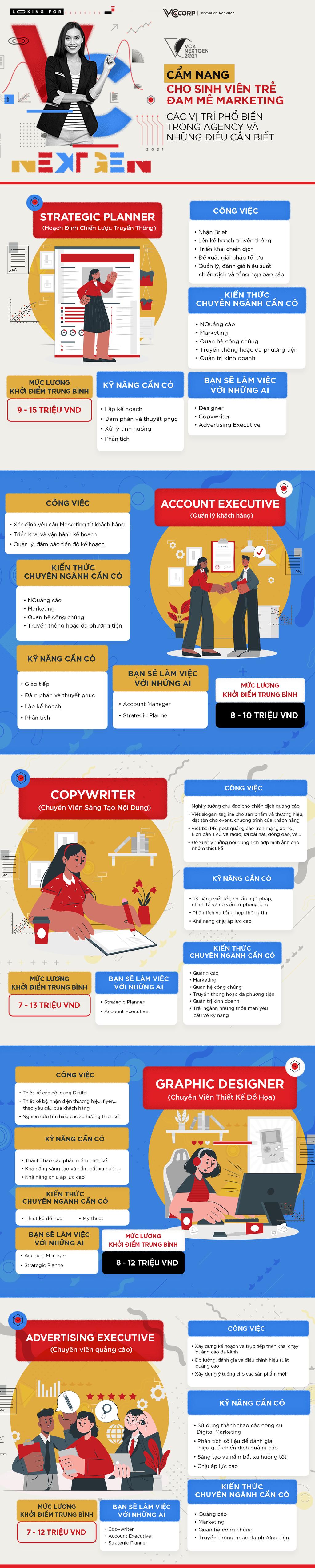 Cẩm nang cho sinh viên trẻ đam mê marketing – Các vị trí phổ biến trong agency và những điều cần biết
