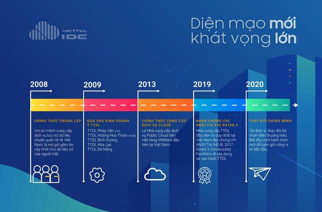 Tiền đề nào giúp Viettel IDC tự tin bứt tốc trong năm tài khóa 2021?