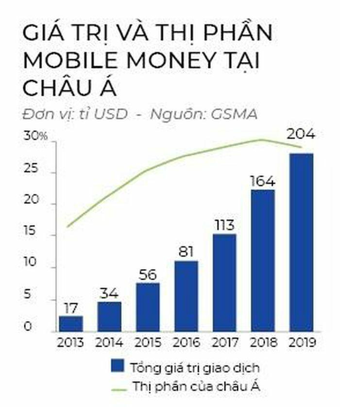 Mobile Money vẫn cần một phép thử