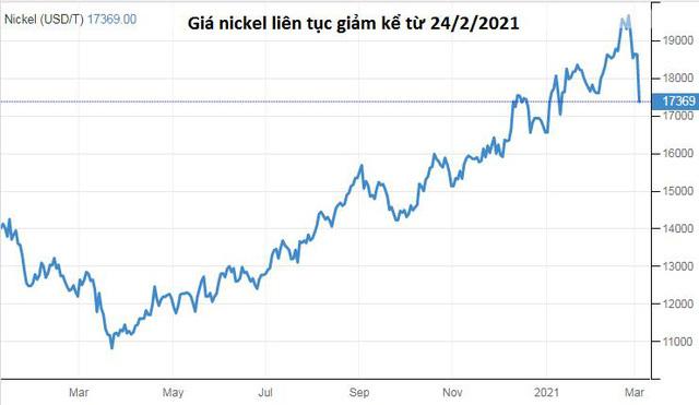 Giá thép không gỉ Trung Quốc giảm đột ngột do giá nickel lao dốc