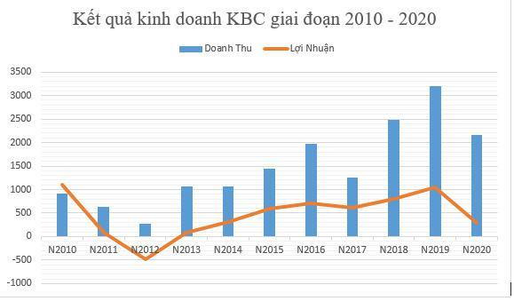 Kinh Bắc trình mục tiêu lãi 2.000 tỷ đồng năm 2021, tăng 573%