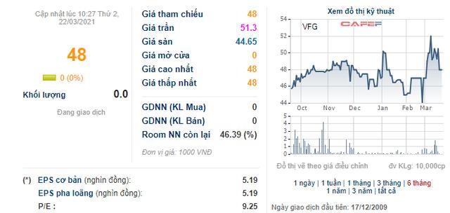 Khử trùng Việt Nam (VFG) là doanh nghiệp đầu tiên chuyển sang HNX để giảm nghẽn, giao dịch trên HNX từ 1/4