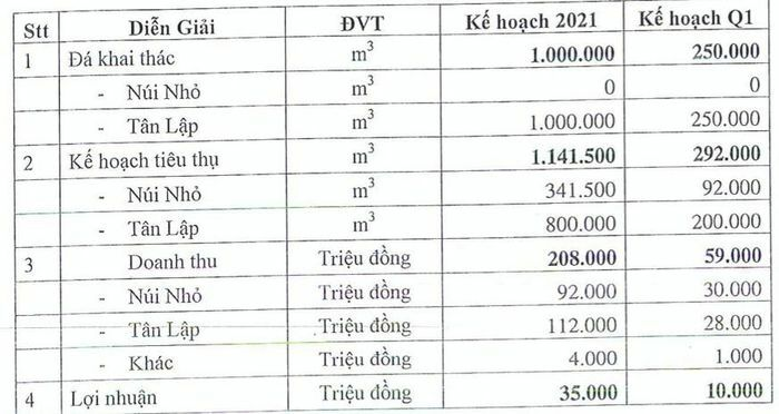 Đá Núi Nhỏ đặt kế hoạch lợi nhuận lao dốc tới 75% về 35 tỷ