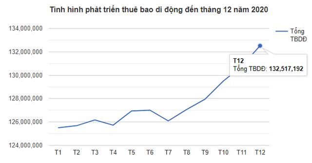 """Tính đến cuối 2020, Việt Nam vẫn còn gần 60 triệu thuê bao di động chỉ dùng kiểu """"cục gạch"""""""