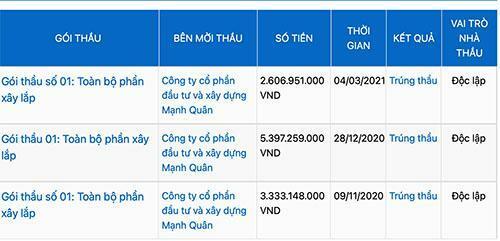 """Dấu hiệu lạ về hai doanh nghiệp """"đá cặp"""": Thành Công và Mạnh Quân ở huyện Nam Đàn"""