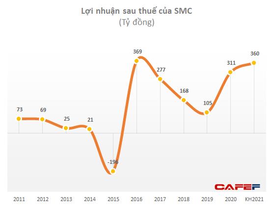 Ngành thép dự tăng trưởng mạnh, SMC tăng gấp đôi kế hoạch lợi nhuận lên 300 tỷ đồng