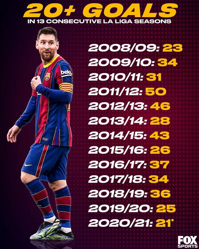 Messi đi vào lịch sử Barcelona