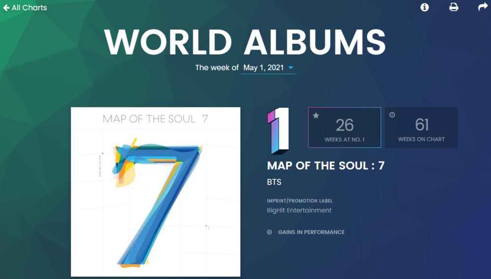 BXH Billboard World Albums tuần này: BTS chiếm hơn nửa top 15, BlackPink là bóng hồng duy nhất