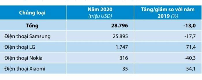 Xuất khẩu điện thoại Samsung giúp thu về 25,9 tỷ USD