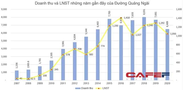 Đường Quảng Ngãi (QNS) chốt danh sách cổ đông nhận cổ tức bằng tiền tỷ lệ 15%