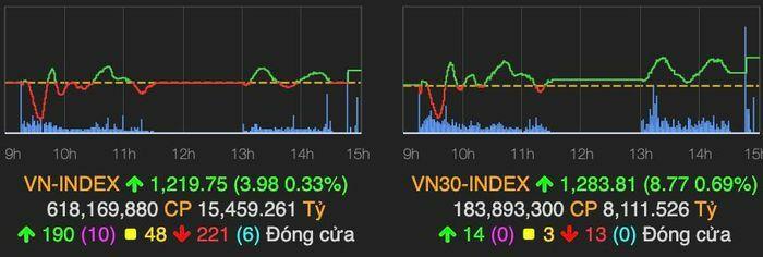 VN-Index tăng gần 4 điểm về cuối phiên nhờ NVL, MSN