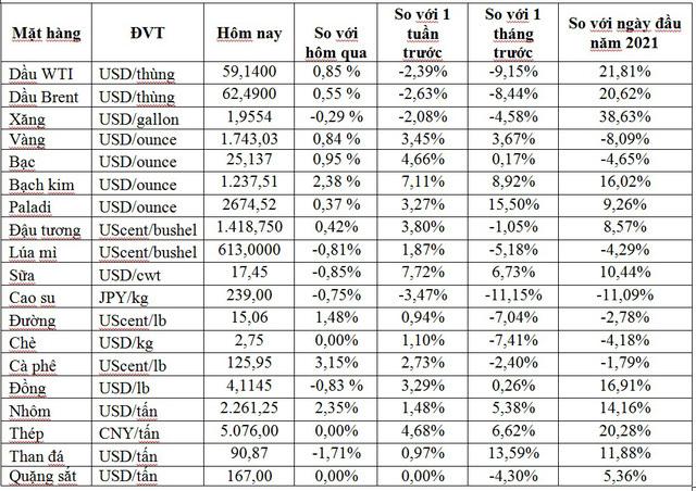 Thị trường ngày 7/4: Giá dầu và vàng tăng mạnh trở lại, thép cây cao nhất 10 năm