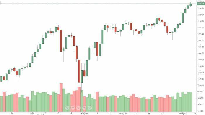 Blog chứng khoán: Trụ giữ nhịp, điều chỉnh với cổ phiếu