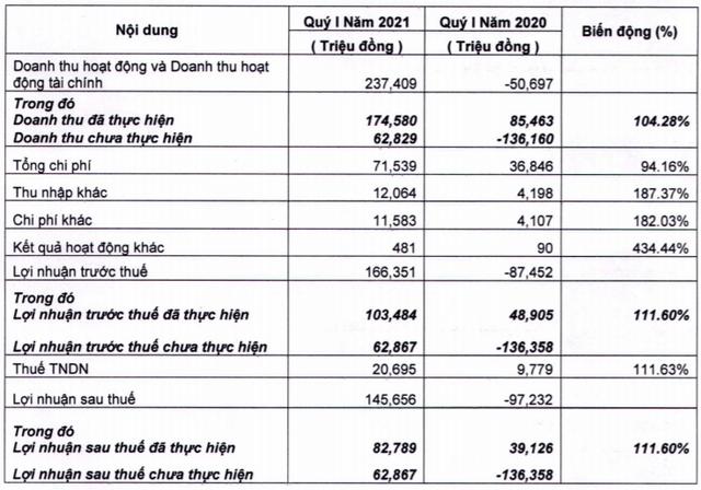 Mảng môi giới và cho vay tăng mạnh, Chứng khoán FPTS lãi quý 1 gần 146 tỷ đồng