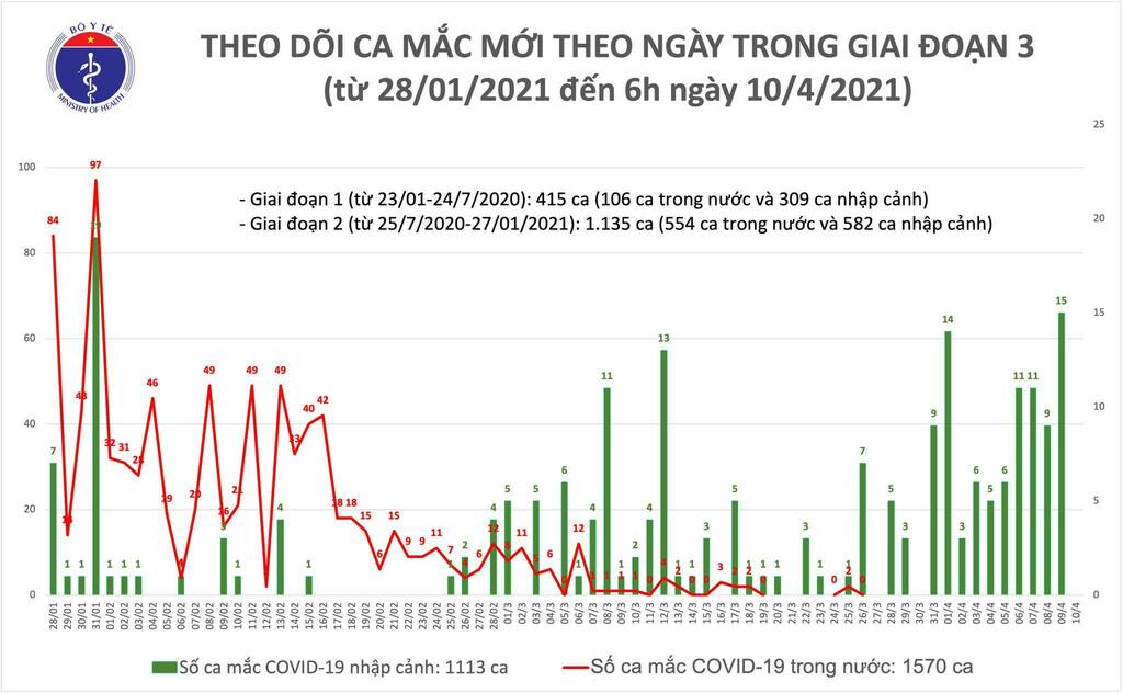 Việt Nam ghi nhận 9 ca mắc Covid-19
