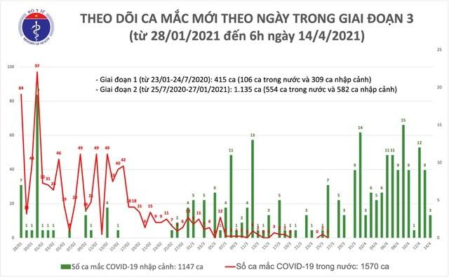 Sáng 14/4, Việt Nam có 3 ca mắc mới Covid-19