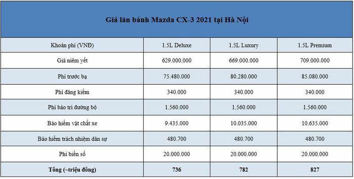 Giá lăn bánh Mazda CX-3 2021 tại Hà Nội và TP.HCM