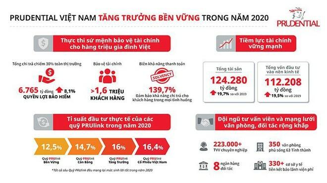 Prudential Việt Nam tăng trưởng bền vững và chi trả hơn 6.700 tỷ đồng quyền lợi bảo hiểm trong 2020, chiếm gần 30% toàn ngành