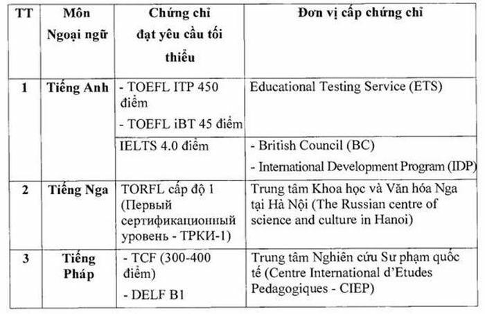 Trường hợp nào được miễn thi ngoại ngữ kỳ thi Tốt nghiệp THPT?
