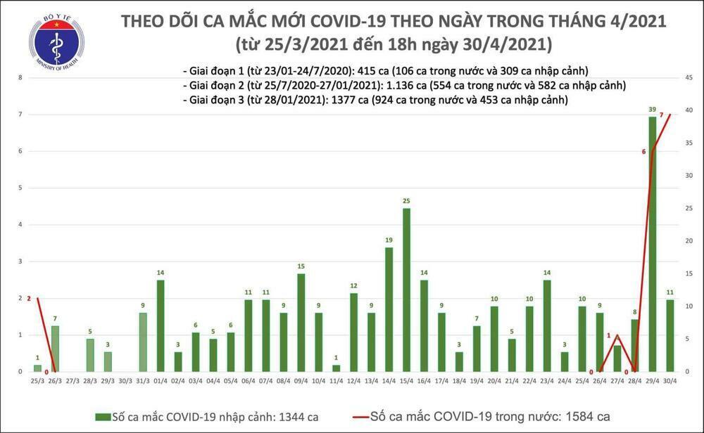 Thêm 4 ca nhiễm Covid-19 mới liên quan đến bệnh nhân tại tỉnh Hà Nam
