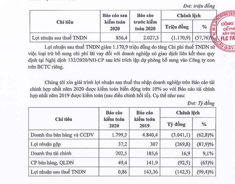 Lãi ròng sau kiểm toán của ROS giảm hơn 58%