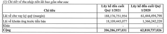 Chứng khoán VPS báo lãi hơn 200 tỷ đồng sau thuế quý 1/2021, gấp đôi cùng kỳ