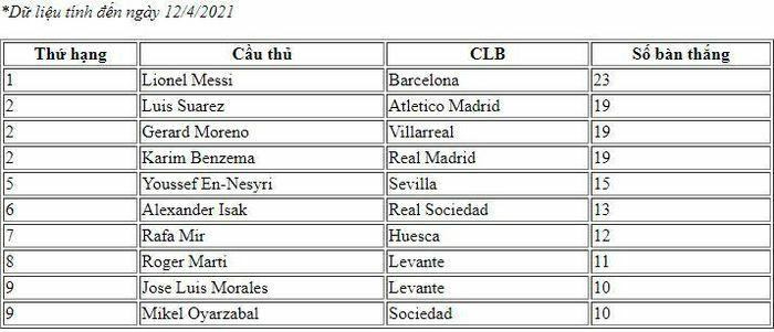 Vua phá lưới La Liga 2020/2021: Messi vươn lên dẫn đầu