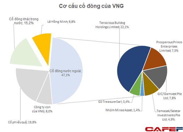 """Vợ CEO VinaCapital chốt lãi cổ phiếu """"kỳ lân"""" VNG, có thể thu về cả nghìn tỷ đồng"""