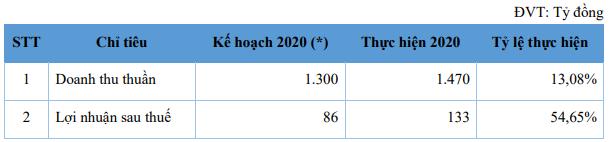 Lãi lớn năm 2020, NET đặt kế hoạch trả cổ tức lên tới 60%