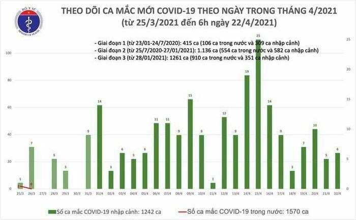Sáng 22-4, phát hiện 6 ca Covid-19 ở Thái Bình và Yên Bái