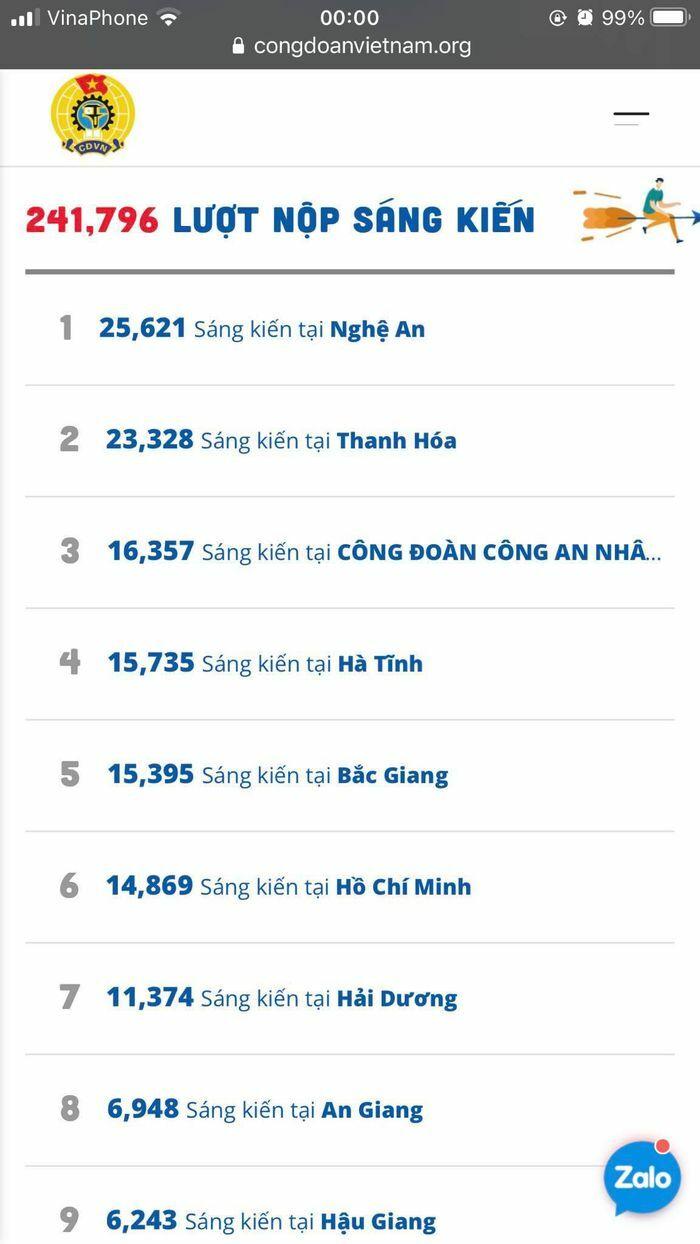 """Hà Tĩnh xếp thứ 4 toàn quốc cuộc thi """"75 nghìn sáng kiến vượt khó, phát triển"""""""