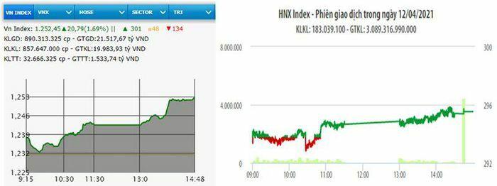 Thanh khoản đạt hơn 1 tỷ USD, VN-Index vượt mốc 1.250 điểm