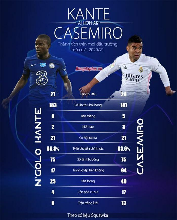 Casemiro vs Kante: Tấm khiên giấu mũi giáo & Chiến binh đa năng