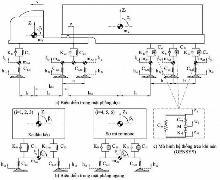 Phân tích ảnh hưởng độ cứng lốp xe đến tải trọng động của sơ-mi rơ-moóc - ảnh 1