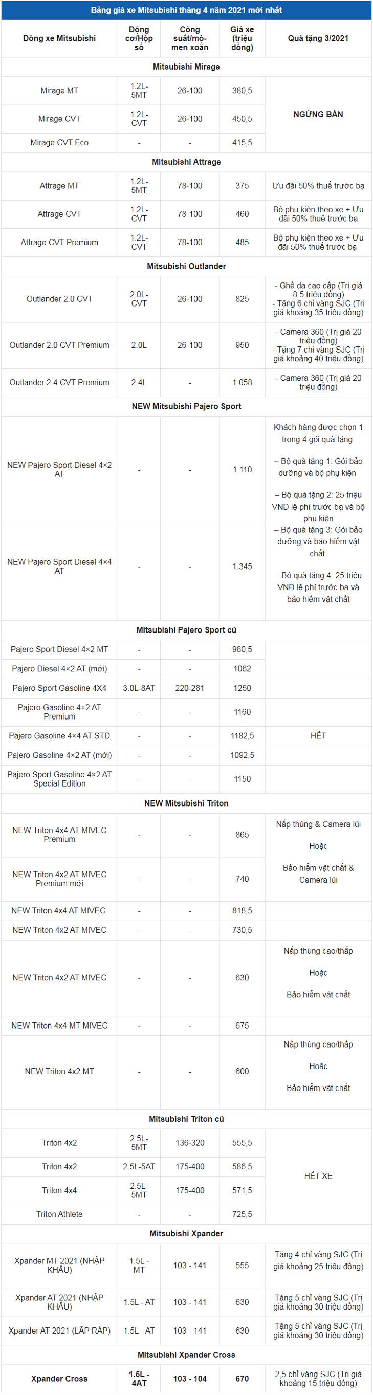 Giá xe ô tô Mitsubishi tháng 4/2021: Dao động từ 375 triệu đến 1,345 tỷ đồng
