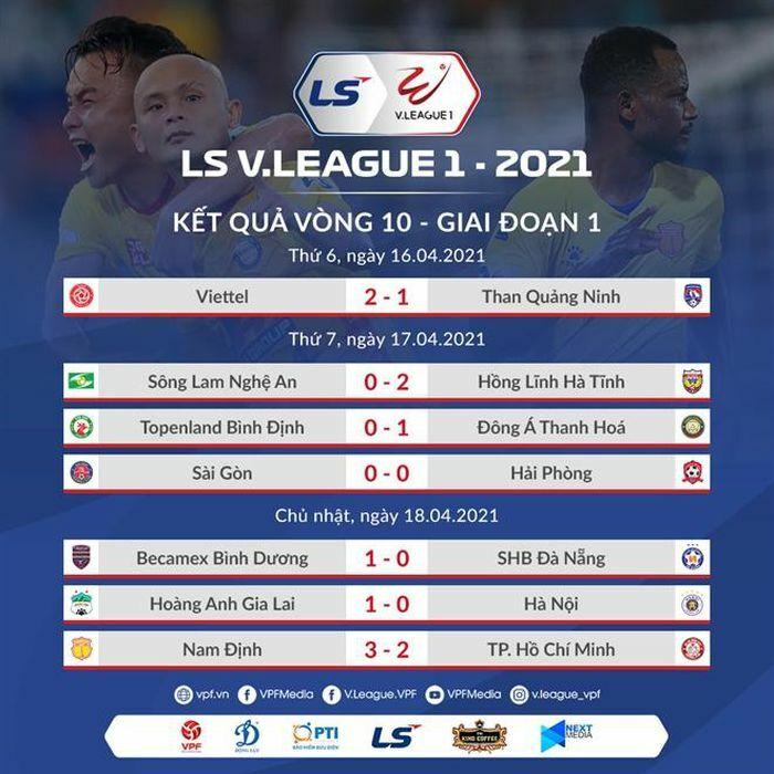 Vòng 10 V-League: HAGL phá dớp, Hà Nội FC và CLB TP.HCM khủng hoảng