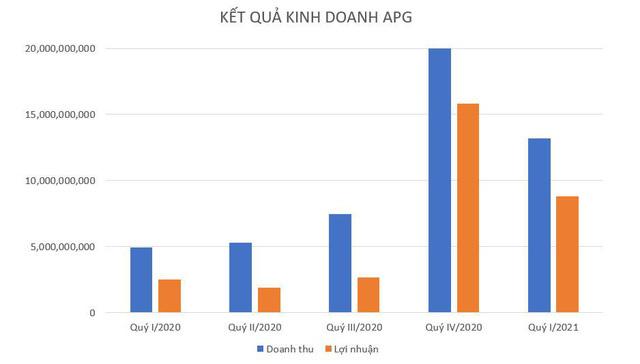 Chứng khoán APG báo lãi quý 1.2021 gấp 4 lần so với cùng kỳ