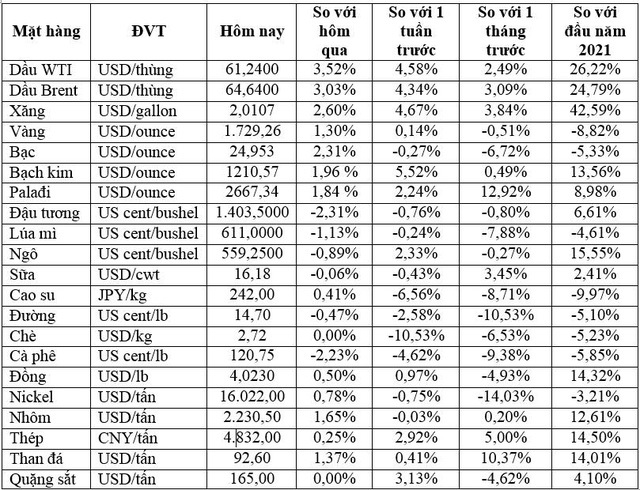 Thị trường ngày 02/4: Giá vàng, dầu tăng mạnh