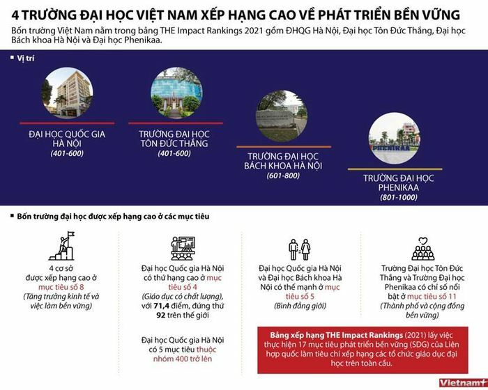 4 đại học Việt vào bảng xếp hạng THE Impact Rankings