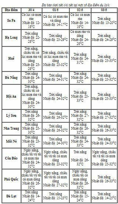 Dự báo mới nhất về thời tiết dịp nghỉ lễ 30/4-1/5 ở cả 3 miền