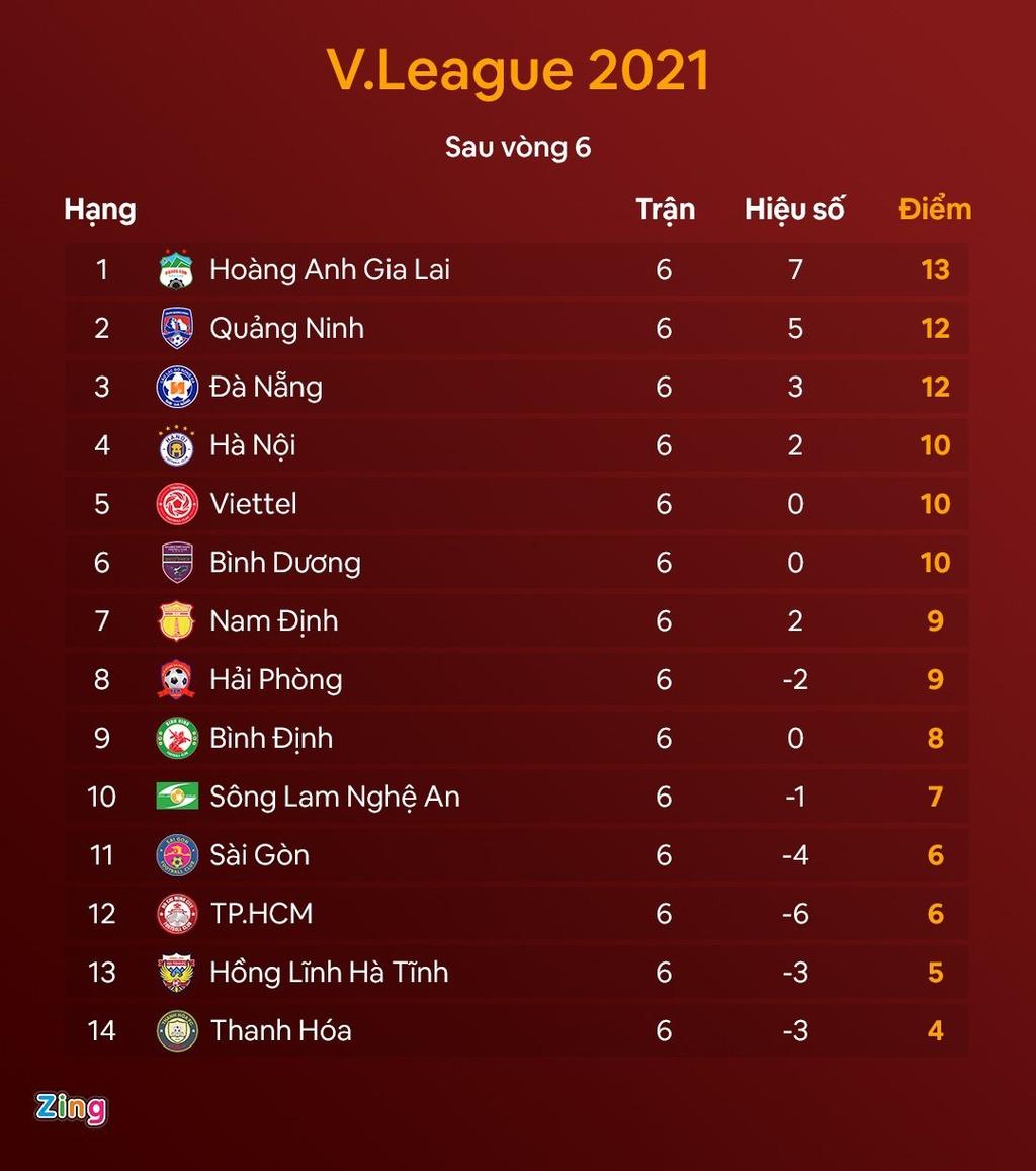 CLB Đà Nẵng 1-0 CLB Hà Nội: Quang Hải, Đức Chinh vào sân