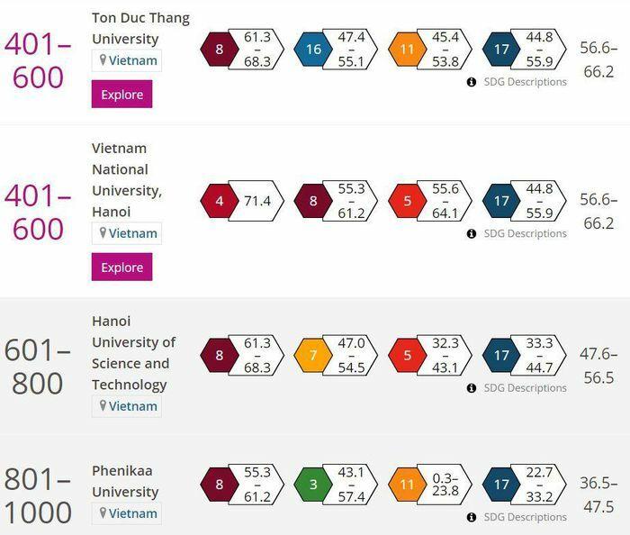 Bốn đại học Việt Nam lọt top trường có tầm ảnh hưởng