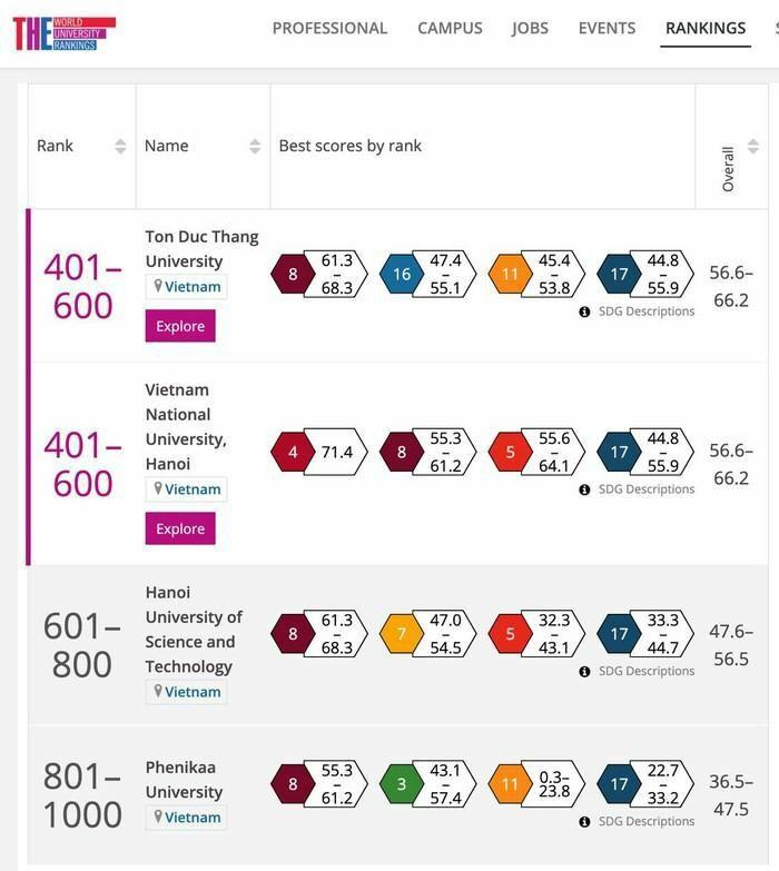Đại học Quốc gia Hà Nội có mặt trong bảng xếp hạng THE Impact Rankings