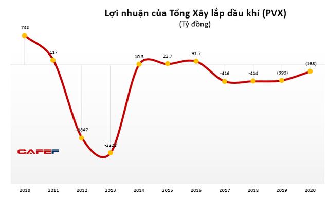 Tổng Xây lắp Dầu khí (PVX): Lỗ lũy kế 3957 tỷ đồng, kiểm toán tiếp tục từ chối đưa ra ý kiến
